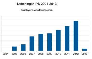 Utdelning från IPS portföljen 2004 - 2013